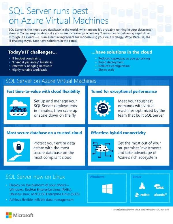 SQL Server runs best on Azure Virtual Machines